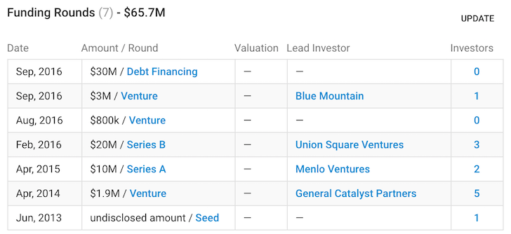 RealtyShares Funding History