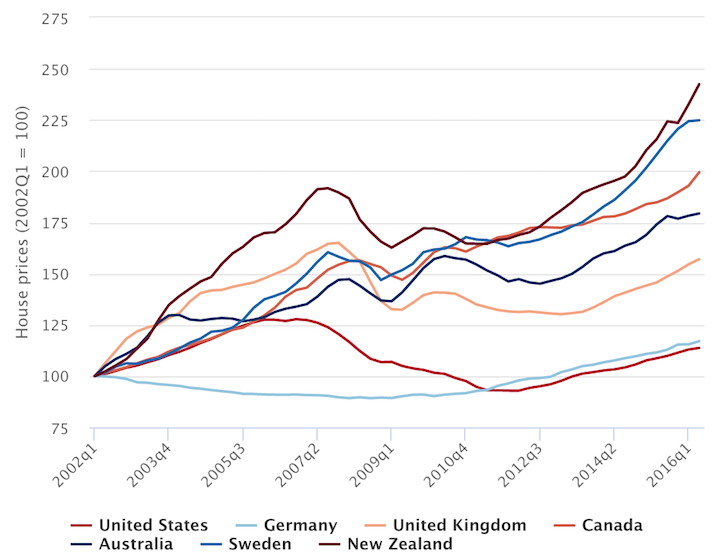 Global Developed Country Property Prices Makes US Property Look Cheap