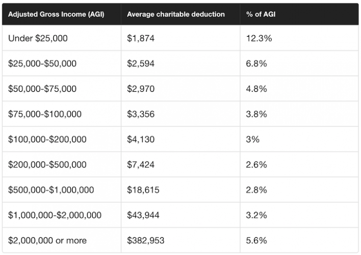 Average charitable deduction by income