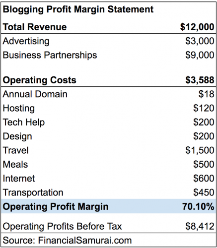 Beginning blogger operating profit margin chart