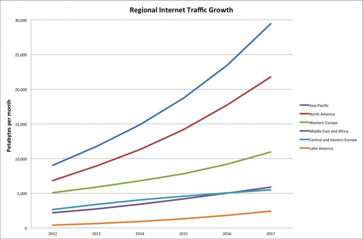Global internet web traffic growth by region