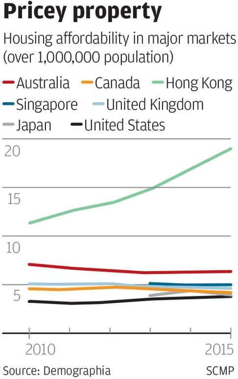 Housing affordability in major countries