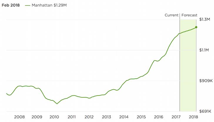 Median home price Manhattan