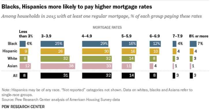 Mortgage rates by race
