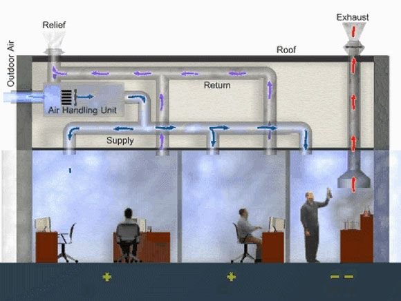 Panic room ventilation