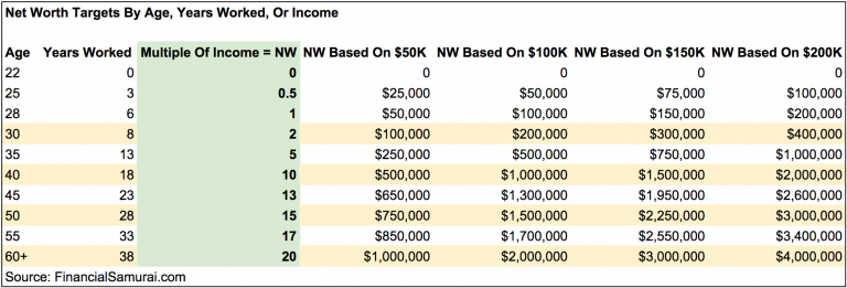 Net Worth Targets By Age and Income