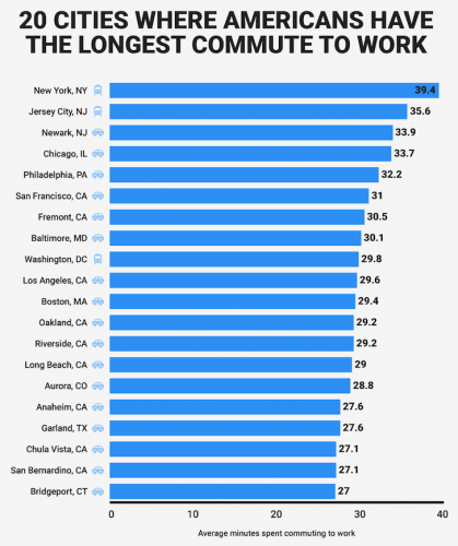 Longest commute times by city in America