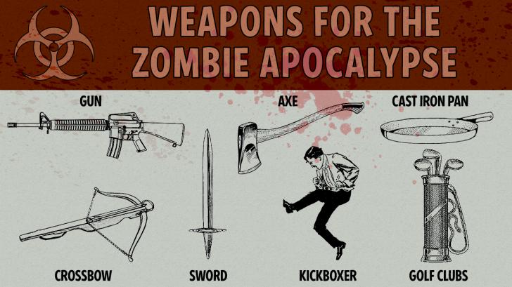 Weapons for zombie apocalypse, world war III
