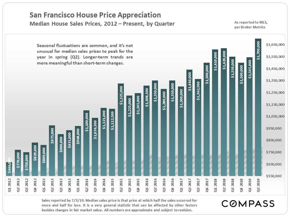 San Francisco median home price history