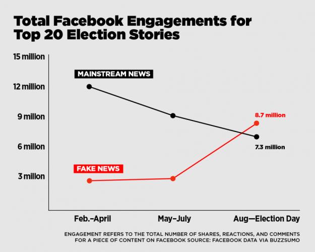 Facebook loves fake news