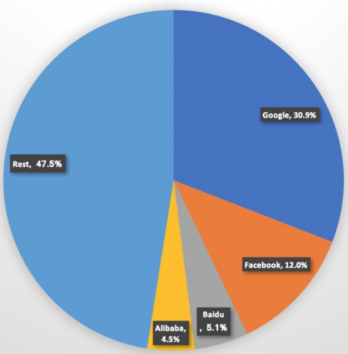 Global digital ad market revenue marketshare