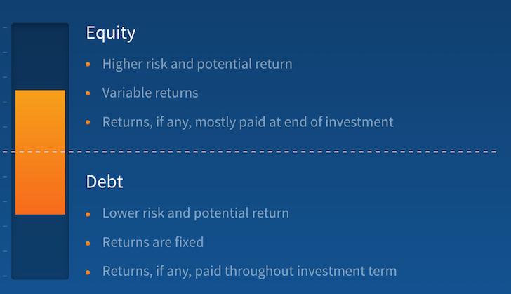 Heartland eREIT Investment Strategy