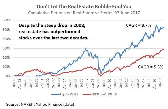 Real Estate versus Stocks 20-year history - Real estate outperforming