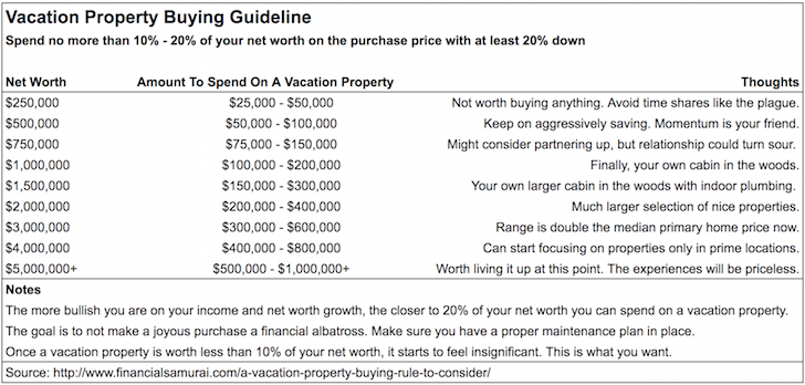 Vacation property buying guideline chart by Financial Samurai