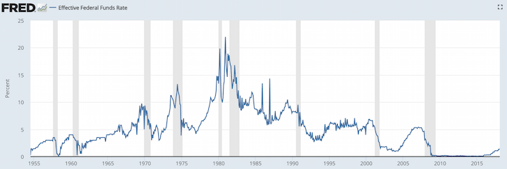 Effective Fed Funds Historical Rate Chart