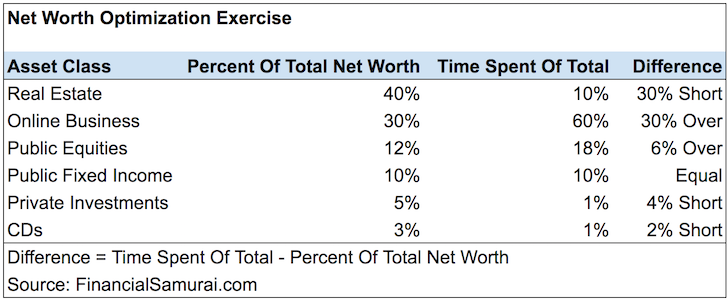 Net Worth Optimization Exercise