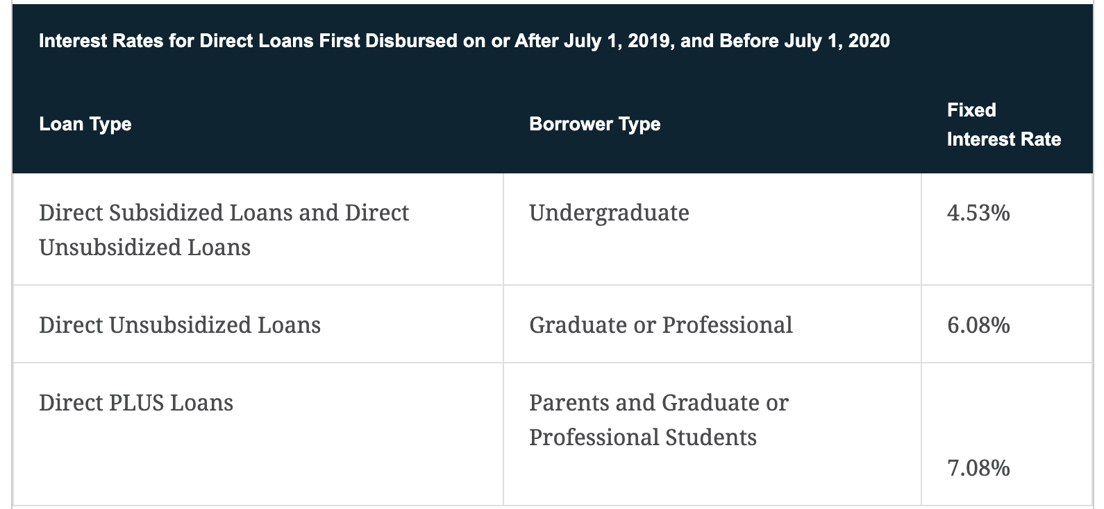 Average Interest Rate Student Loans