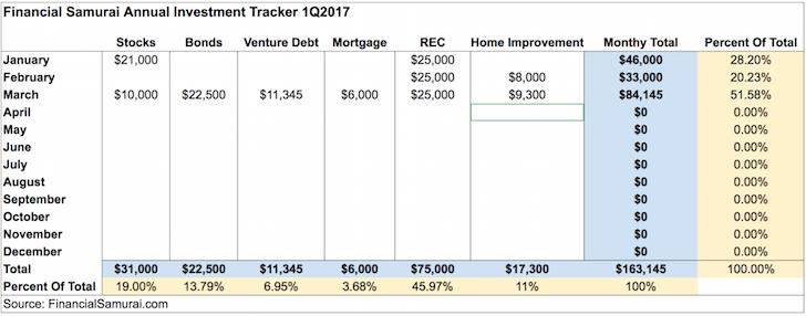 Financial Samurai 1Q2017 Investment Review