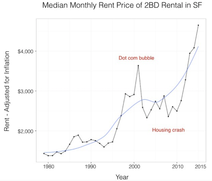 San Francisco historical rent chart for a two bedroom apartment