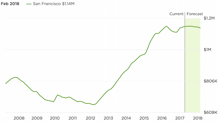 San Francisco property market forecast 2018