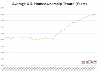 Average homeownership tenure United States