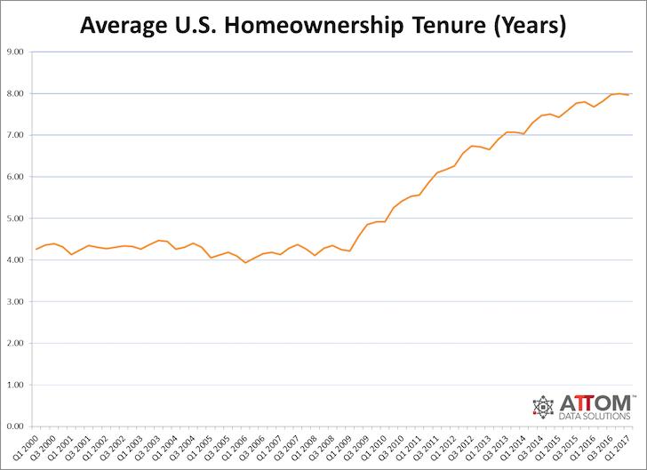 Average US homeownership holding period
