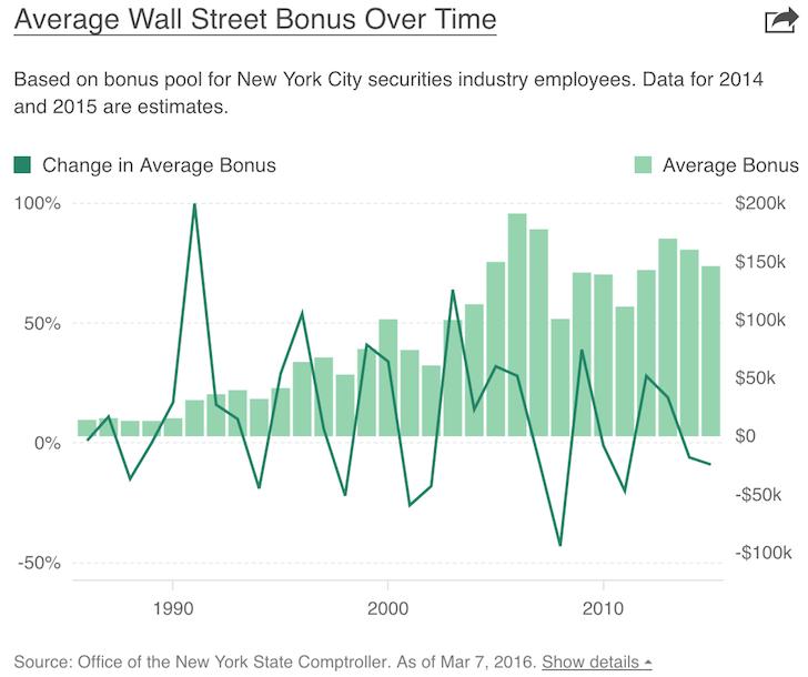 Average Wall Street Bonus Amounts Over Time - Financial Samurai