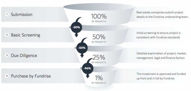 Fundrise Due Diligence Funnel