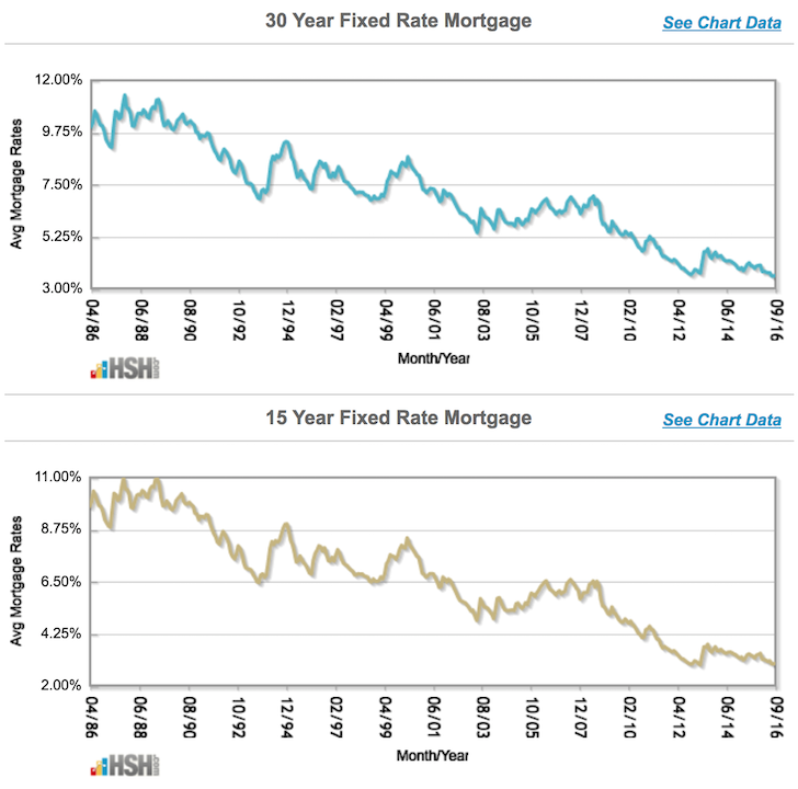 Historical mortgage rate charts