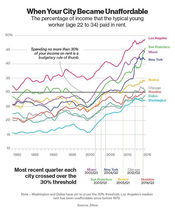 Income To Rent Chart