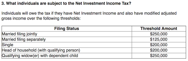 Net Investment Income Tax Threshold