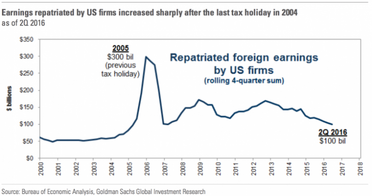 Repatriation tax allowed for more earnings to come back to America