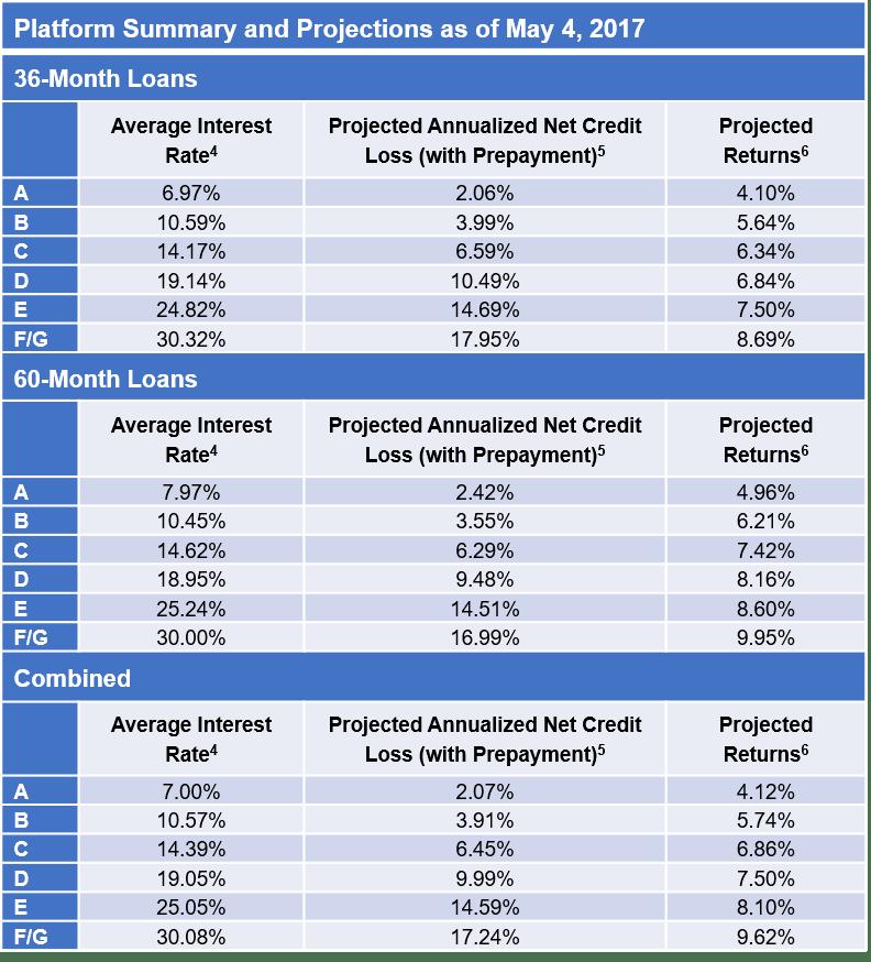 LendingClub Investor Returns By Rating