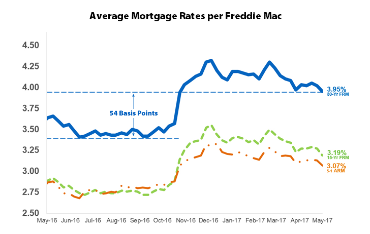 Latest historical mortgage rates