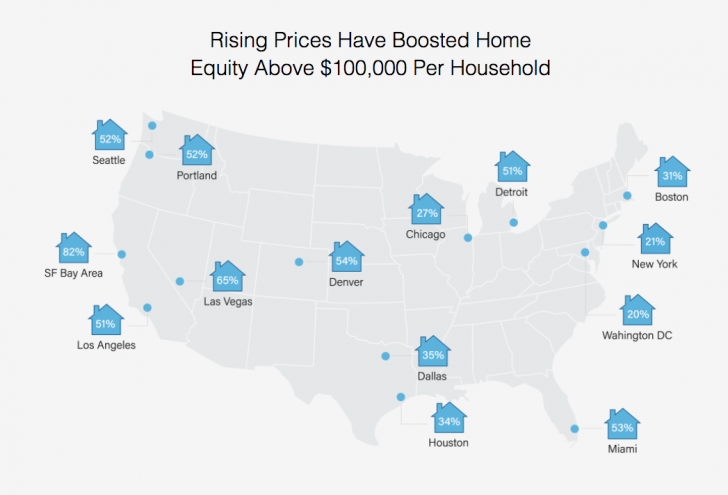 The percentage of homeowners with over $100,000 in home equity in various cities in America