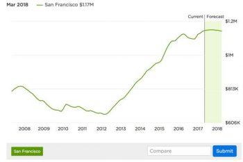San Francisco Property Forecast