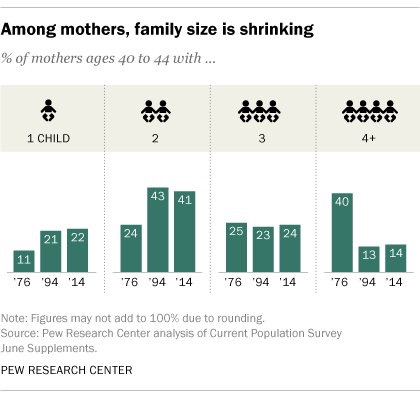 Family size is shrinking over time
