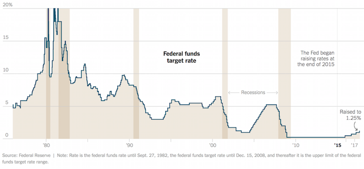 Fed Interest Rate Historical Chart Since 2017