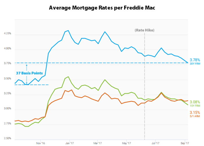 Mortgage Rates Falling After Fed Rate Hikes