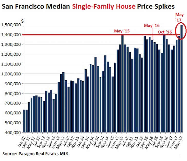 San Francisco Housing Prices All-Time High 2017