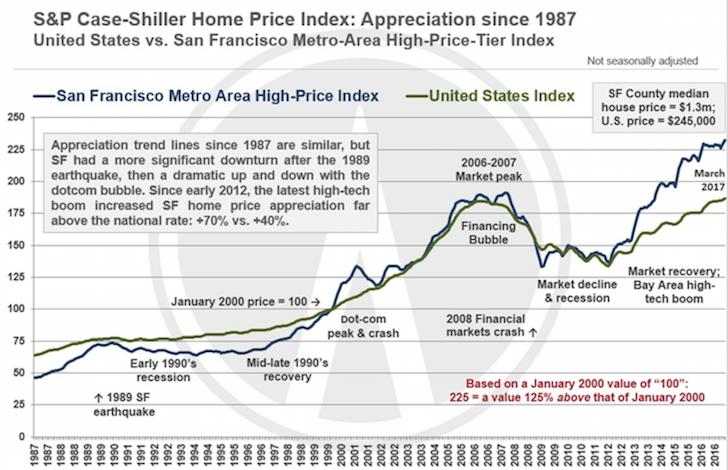 US And San Francisco Real Estate Home Price Index Case-Shiller