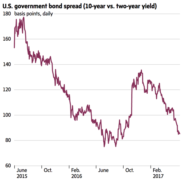 A flattening bond yield