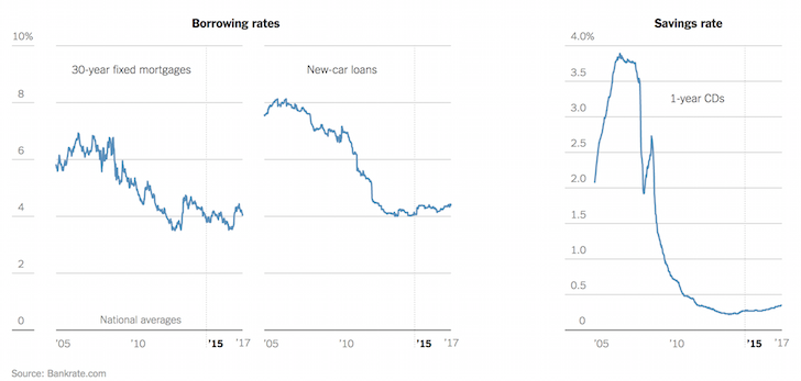 Borrowing costs for auto loans, mortgages, and CD rates with the Fed raising rates