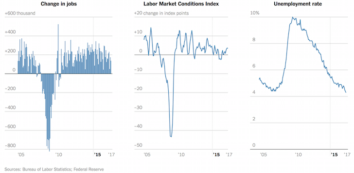 Strong labor market conditions in 2017