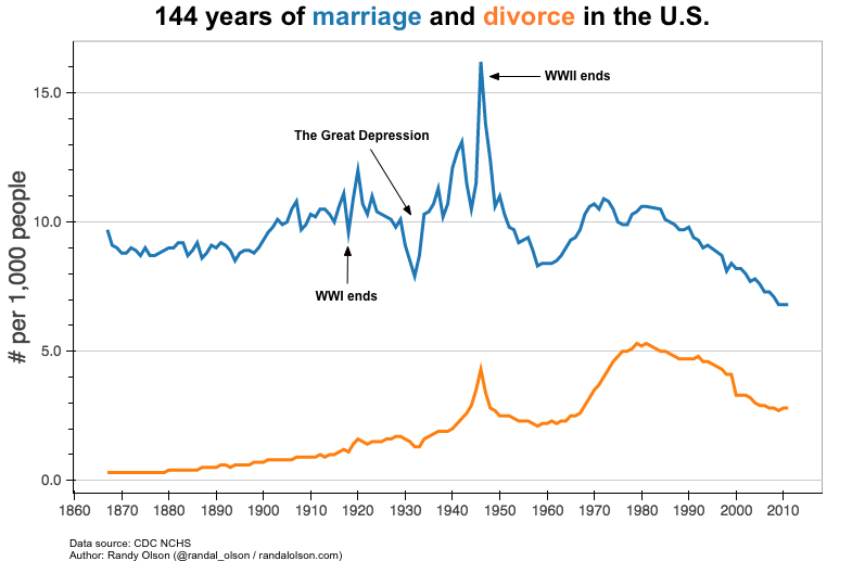 the rise of divorce rats in the united states