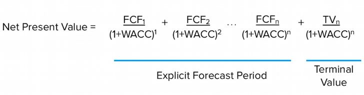 Net present value formula when valuing a business