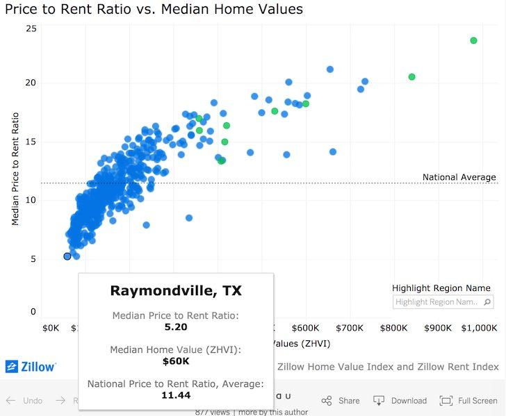 Buy Utility Rent Luxury (BURL) real estate investing rule
