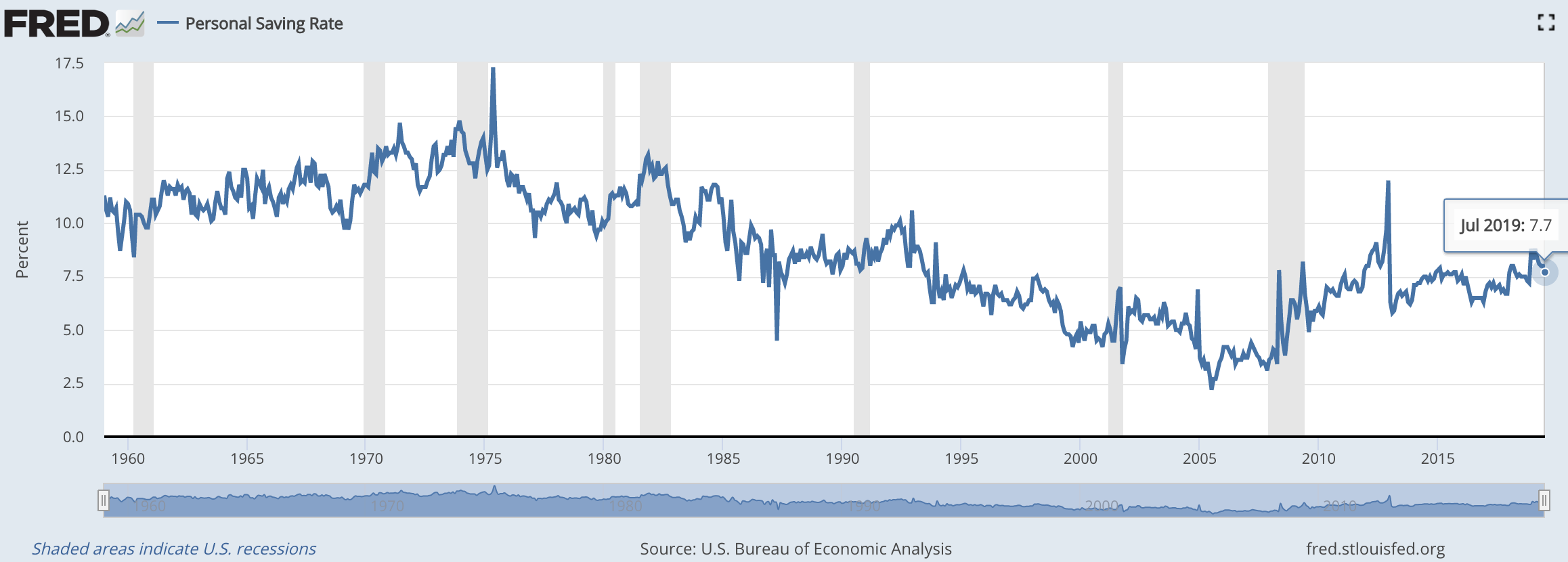 U.S. Personal Savings Rate