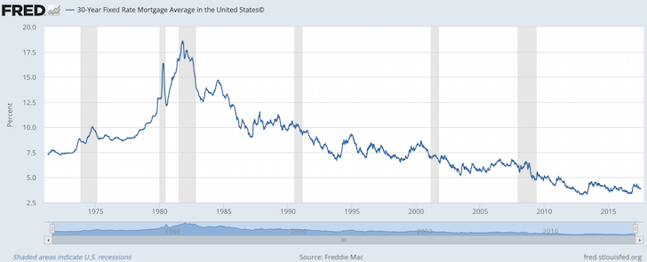 30 Year Fixed Mortgage Historical Rate