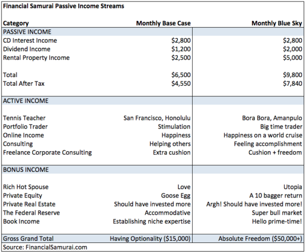 Financial Samurai original passing income projection for retirement 2012